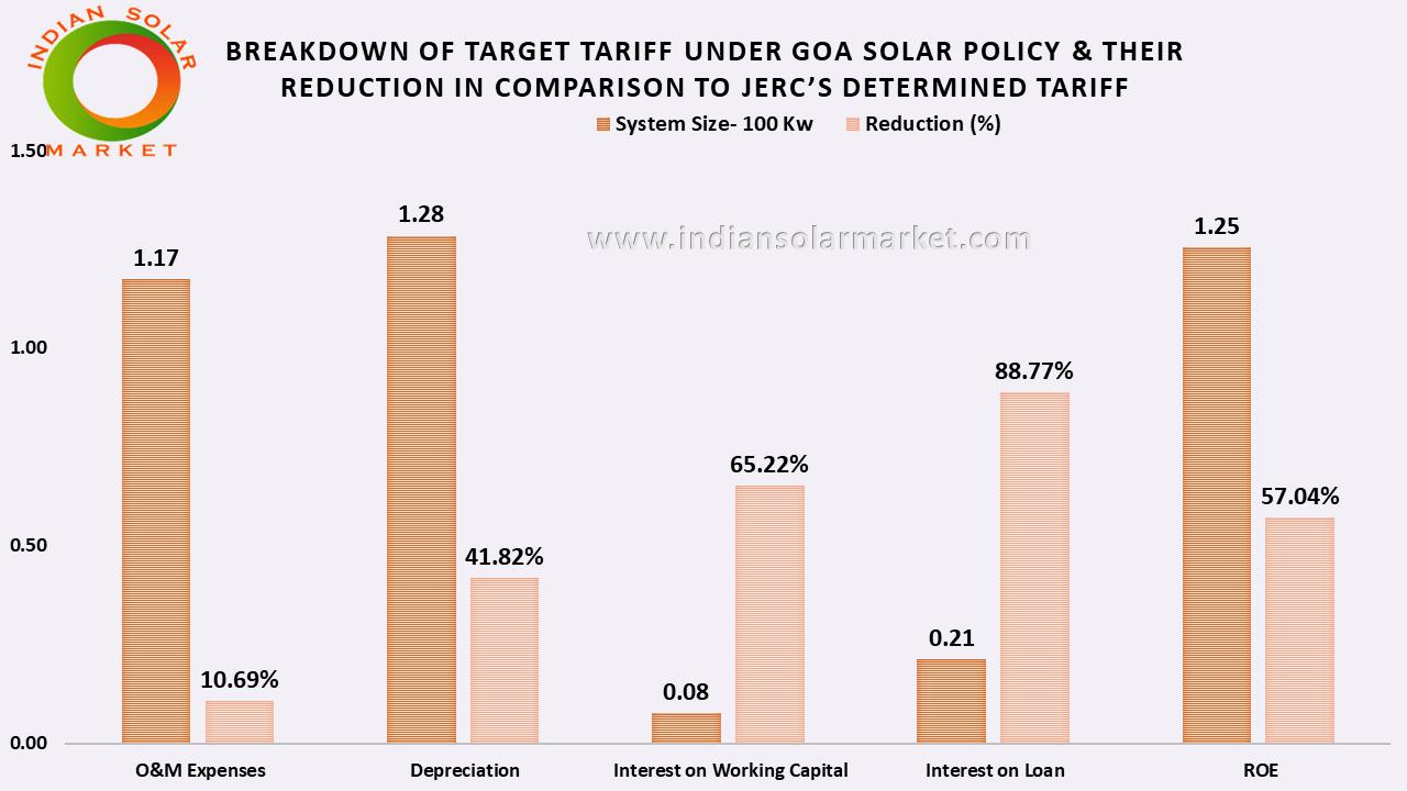 Trailing solar energy cost through Goa Solar Policy